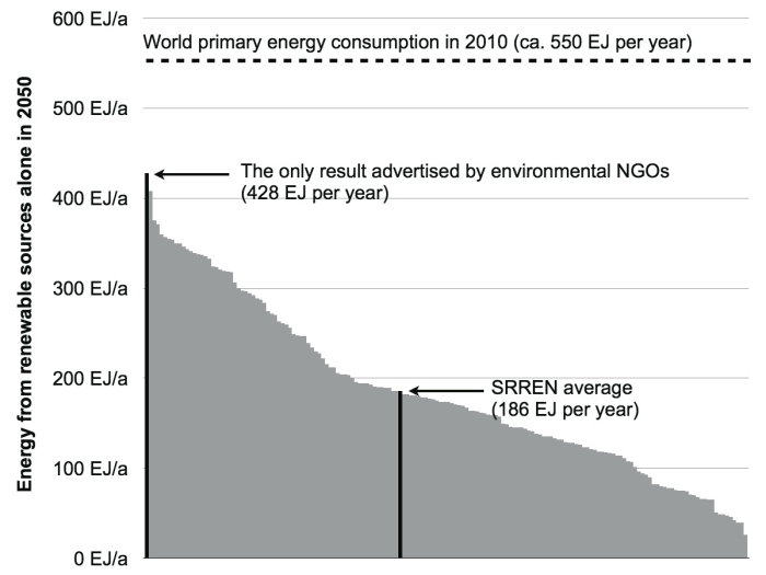 Source: IPCC SRREN (2011), Figure 10.4