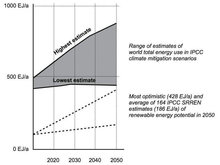 Sources: IPCC SRREN (2011), Figure 10.4, and IPCC AR5 WG3 Draft (2014), p. 66.
