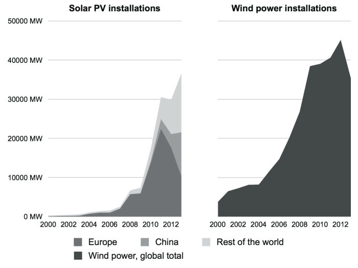 How soon are renewables peaking?