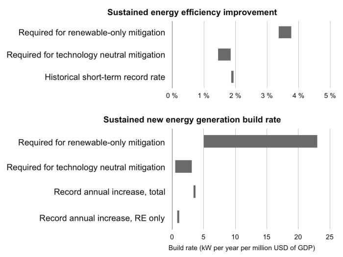 Required new energy generation build rates and sustained annual energy efficiency improvements in different climate mitigation scenarios, and historical record rates. Source: Loftus, P. J., Cohen, A. M., Long, J. C. S., & Jenkins, J. D. (2015). A critical review of global decarbonization scenarios: what do they tell us about feasibility? Wiley Interdisciplinary Reviews: Climate Change, 6(1), 93–112. doi:10.1002/wcc.324